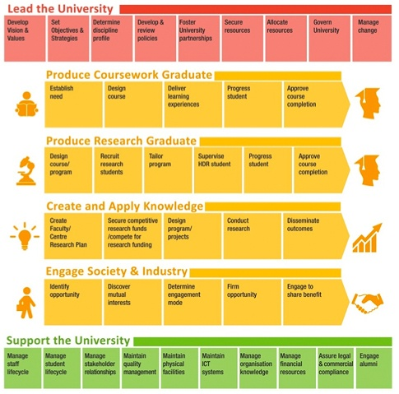 Business Process Architecture